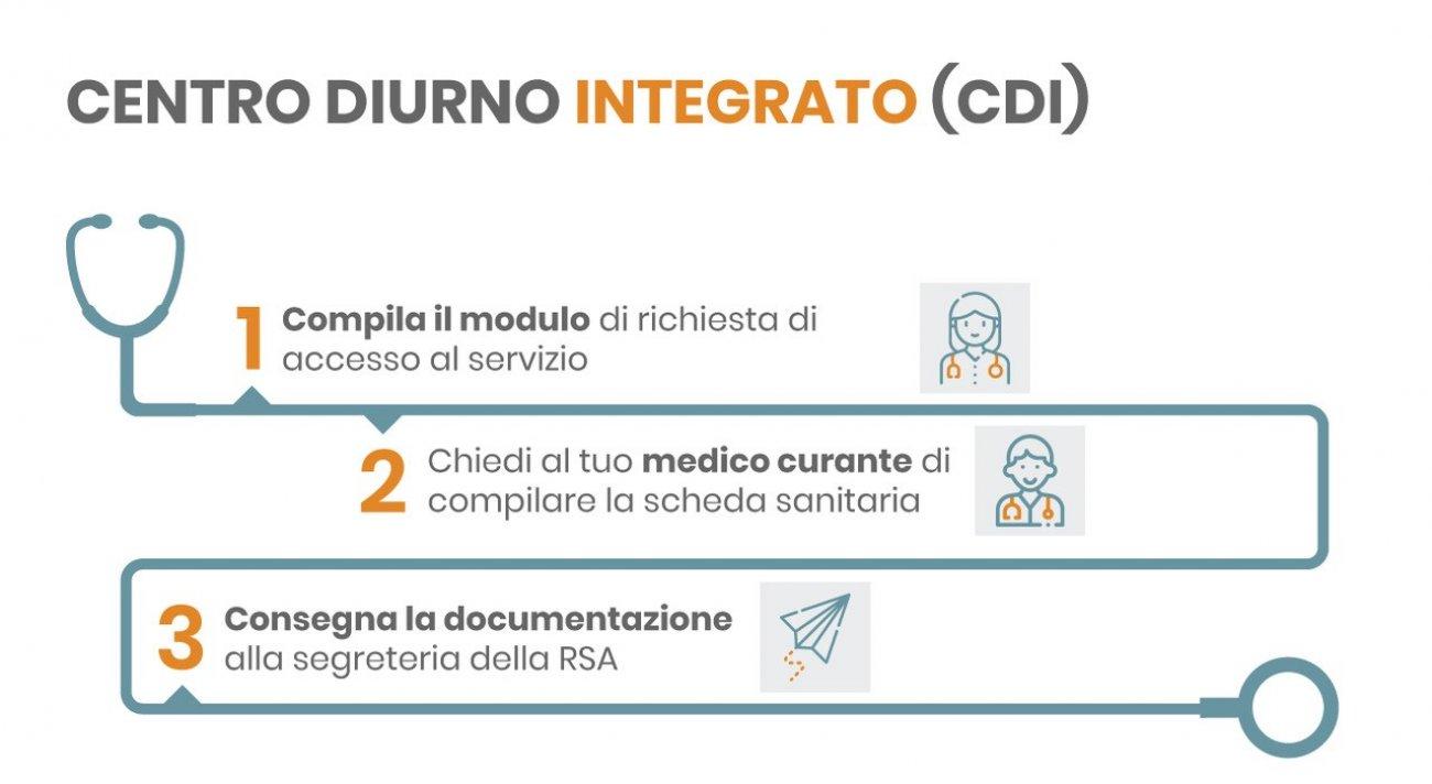 Infografica centro diurno integrato