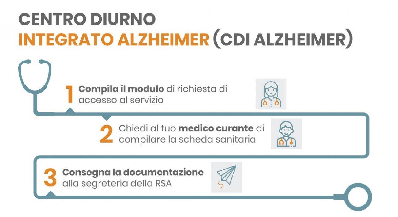 Infografica centro diurno integrato alzheimer