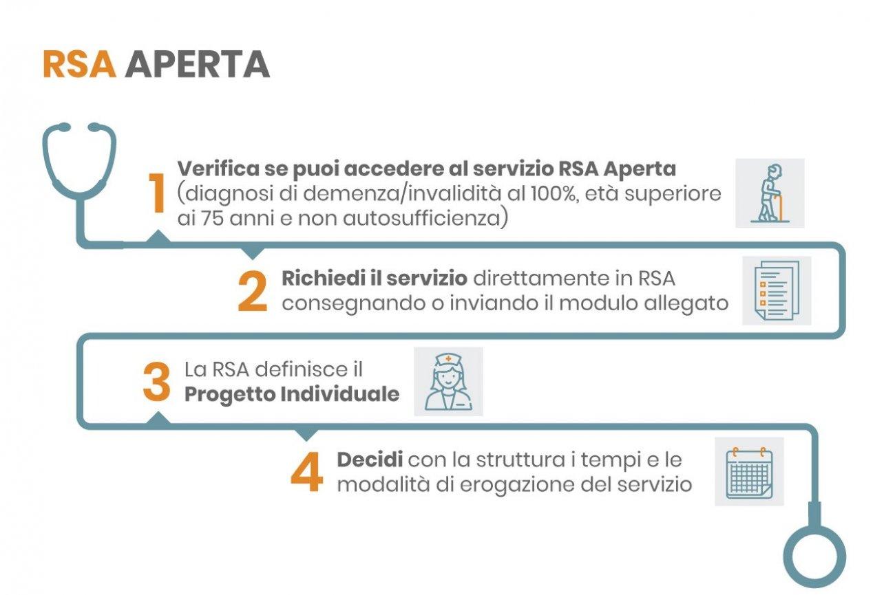 Infografica RSA Aperta